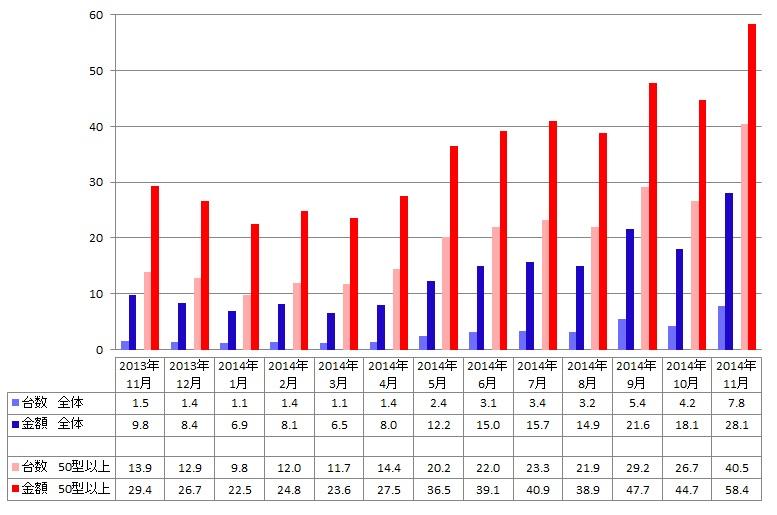 液晶テレビに占める4Kモデルの販売台数・金額構成比 全体/50型以上>