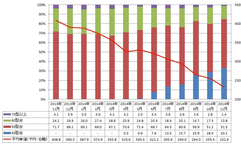 <4Kテレビの画面サイズ帯別販売台数構成比と平均単価>